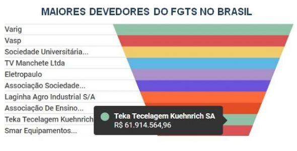 Teka entre os dez maiores devedores do FGTS no Brasil