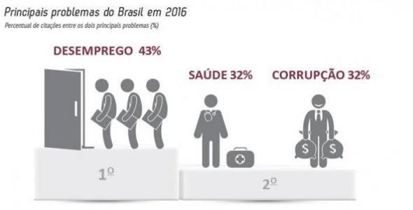 Levantamento aponta saúde e emprego como prioridades no país em 2017