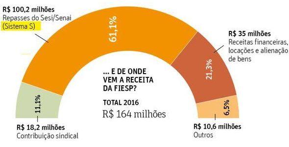 Bilionário, o Sistema S garante sustento de federações