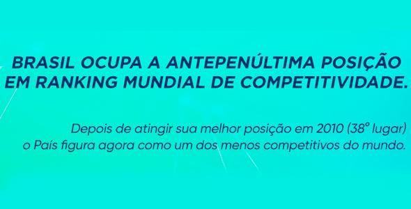 Brasil ocupa a antepenúltima posição em Ranking Mundial de Competitividade