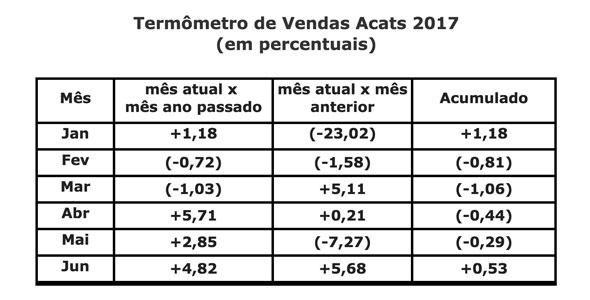 Supermercados de SC apresentam resultado positivo de vendas no primeiro semestre de 2017
