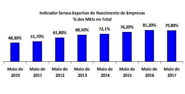 Mais de 79% das empresas criadas no Brasil em 2017 são de microempreendedores individuais