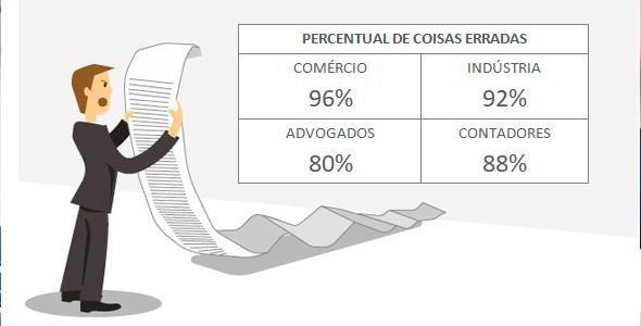 86% das empresas têm alguma irregularidade, diz Endeavor
