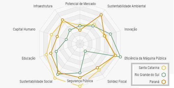 Veja  como é competitividade de SC em relação aos estados vizinhos