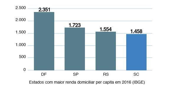 Renda domiciliar per capita de SC cresce 17% em três anos