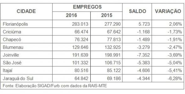 Florianópolis foi única cidade a gerar mais empregos entre as maiores