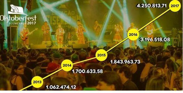 Oktoberfest apresentou superávit de R$ 4,2 milhões em 2017