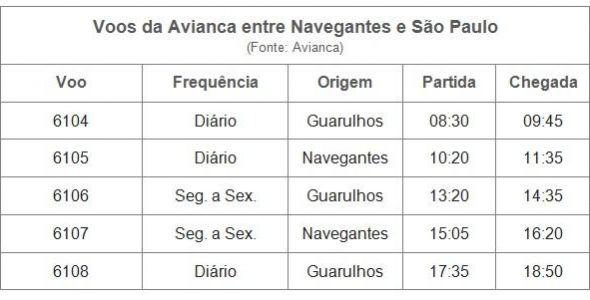 Avianca vai operar em Navegantes a partir de 15 de maio com dois voos diários