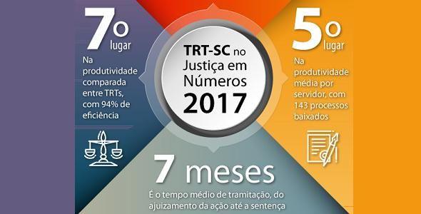 TRT-SC está entre os cinco com maior produtividade